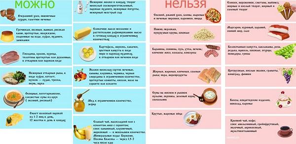 Продукты, употребление которых разрешено и запрещено при воспалении поджелудочной железы