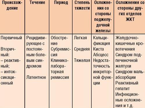 Иные варианты классификации хронического панкреатита