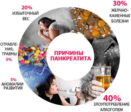 Процентное соотношение «вклада» различных факторов в развитие панкреатита